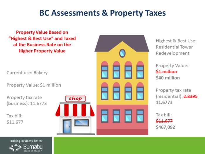 How Much Is Tax In Bc >> Bc Assessments And Property Tax Burnaby Board Of Trade